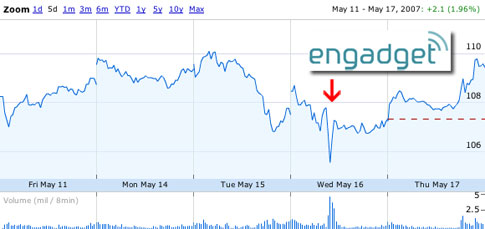 Apple_engadget_stockprice